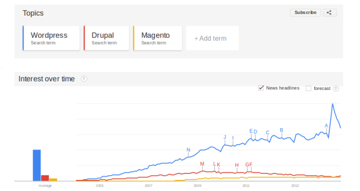 Google Trends - Web Search interest: wordpress, drupal, magento - Worldwide, 2004 - present
